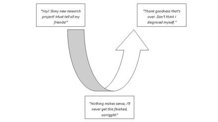 research curve diagram 2